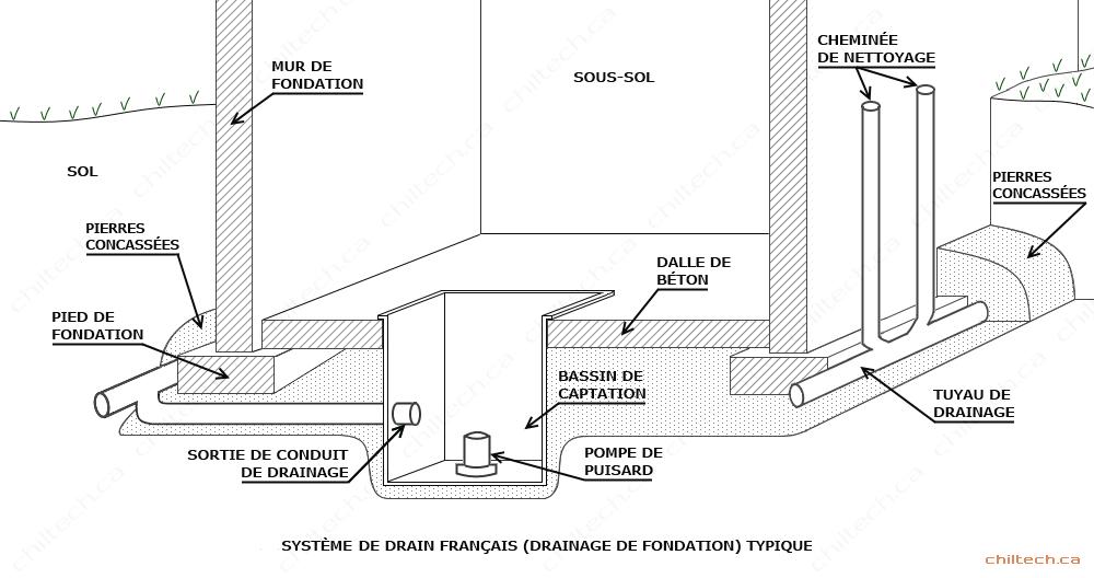 solution ocre ferreux nettoyage au gaz du drain fran ais. Black Bedroom Furniture Sets. Home Design Ideas